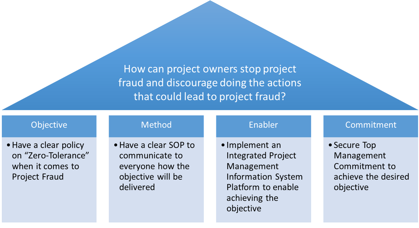 How Can Project Owners Encourage Fraud on Their Projects? - CMCS